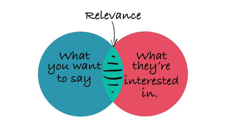 Calling relevancy, is there any relevancy anywhere?